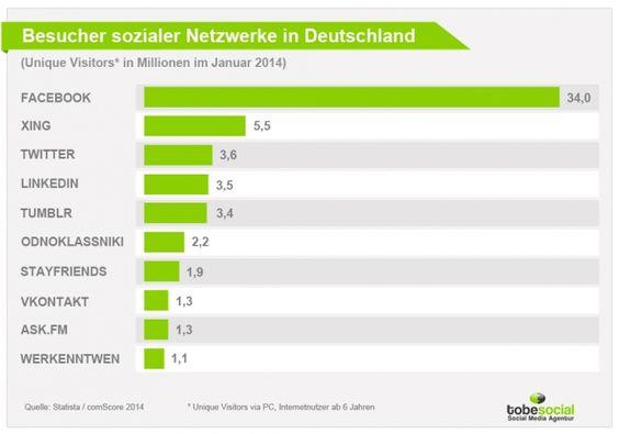 Wer hat in Deutschland bei der Internetnutzung tatsächlich die Nase vorn? Wir haben spannende Zahlen, Daten und Fakten aus aktuellen Studien für euch: