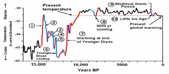Created by Cuffy and Clow in 1997, and based on Greenland ice core records, this chart shows global temperatures for the past 15,000 years.... Folks we aren't warming because of the 3 % addition to CO2 emissions that nature comprises 97 % of. Also consider 95 % of greenhouse gases are water vapor so CO2 comprises a very small percentage of these gases. The link to global warming and CO2 is simply to link industry to warming in order to tax industry.