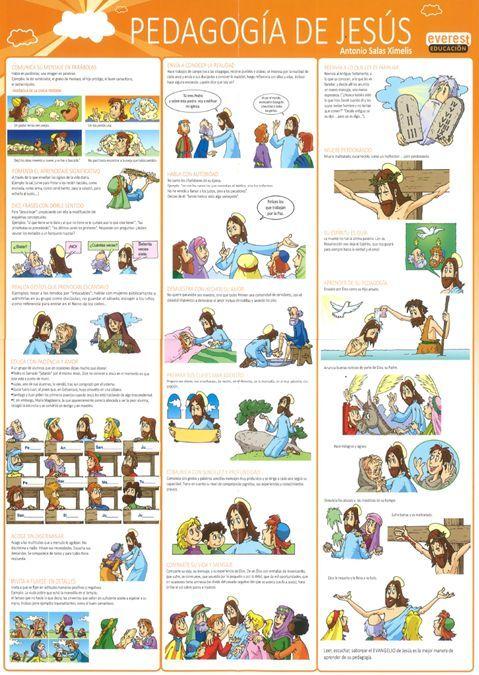 www.archimadrid.es catequesis libros Pedagogia_Jesus.jpg: