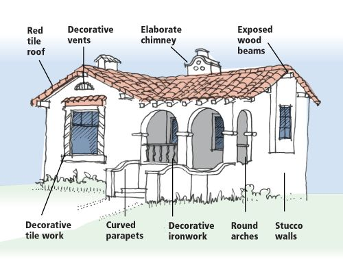 Mission revival style architecture drawing by dennis Spanish revival home plans