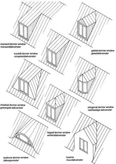 Dormer window styles google search loft pinterest for Roof type names