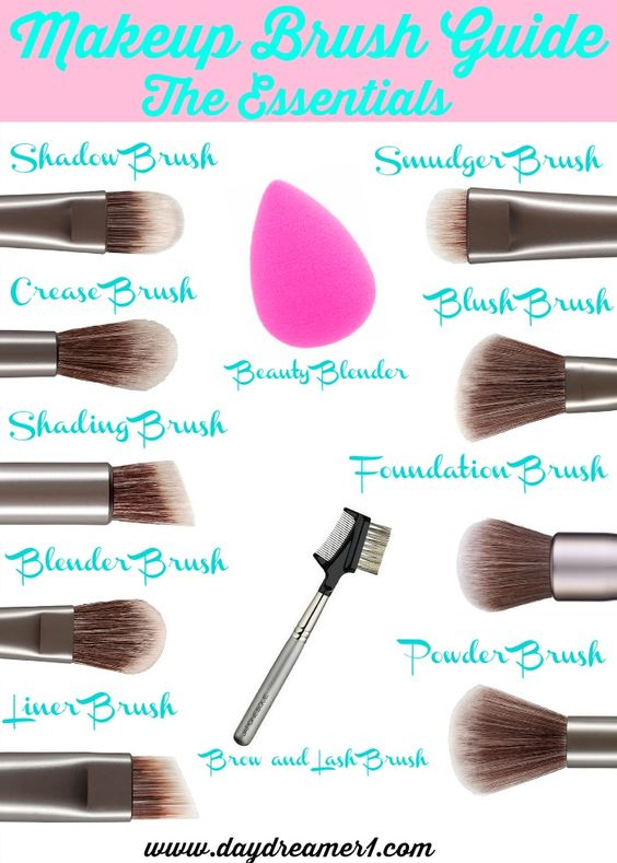 Makeup Brush Guide. A break down of the essentials every ...