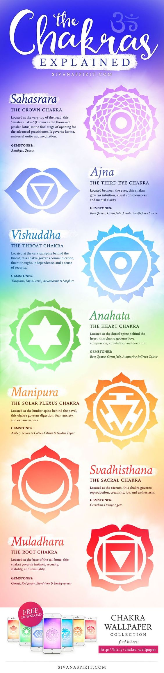 This beautiful infographic explains chakras in an easy to understand format.: