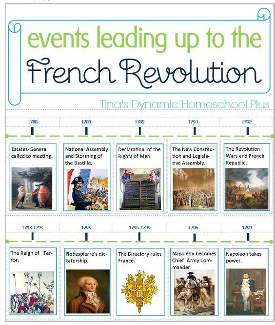 french revolution timeline pdf The american revolution officially began when the second continental congress adopted the declaration of independence on july 4, 1776, although fighting had begun in 1775 the french saw the possibility of success and formally joined the americans by declaring war against britain.