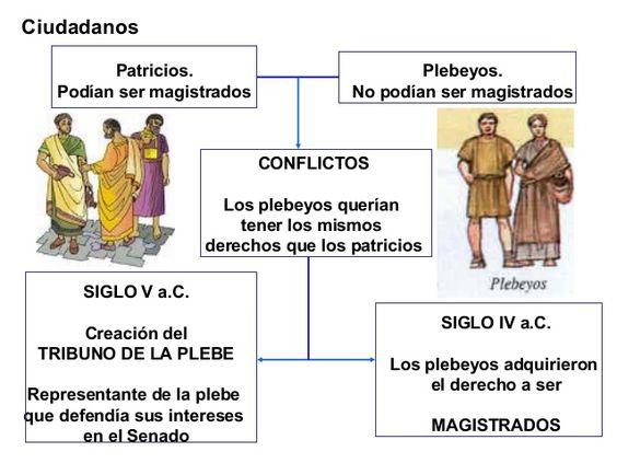 Gaston Jaime:sociedad romana ,presentan las diferencias y comflictos entre patricios y plebeyos
