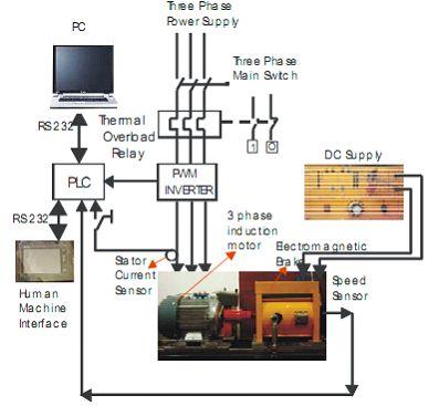 Free plc tutorial free dcs tutorial free tutorial for Industrial servo motor tutorial