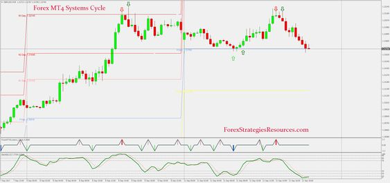 Forex Mt4 Systems Cycle Is A Trading System For Trading And Binary