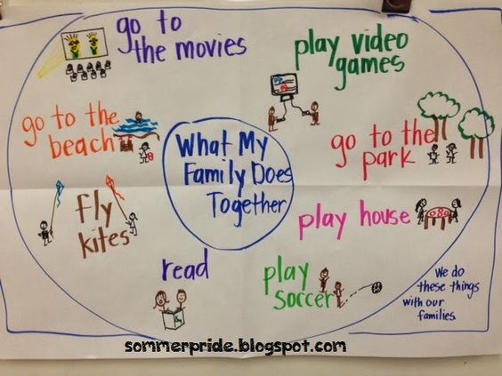 Sommer Pride - Thinking Map, circle map about what my family does together
