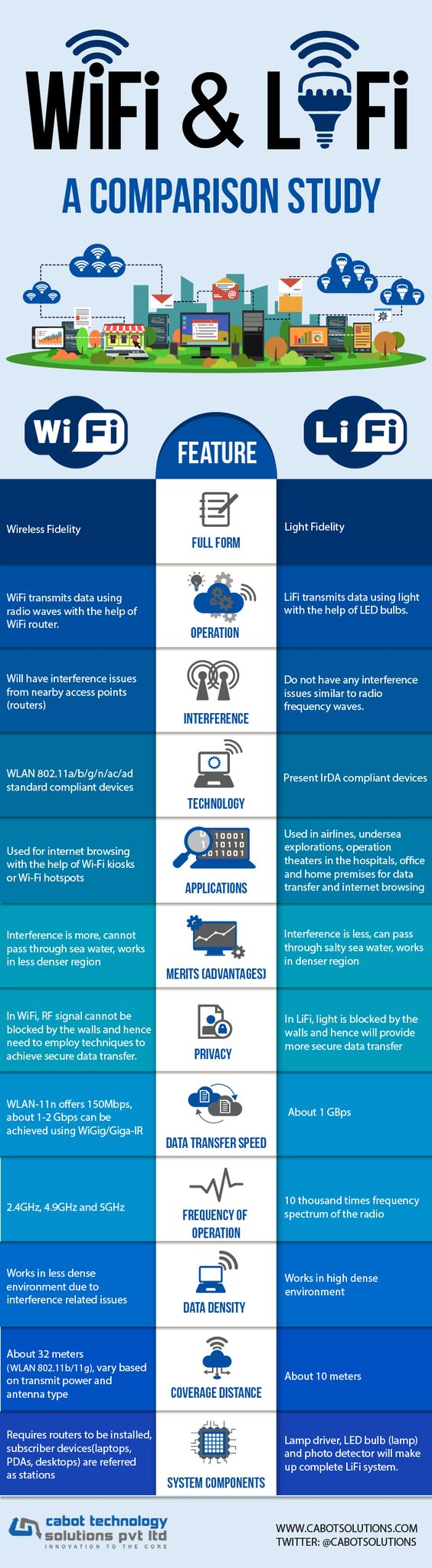 Contrast Between WiFi and LiFi #Infographic #Technology: