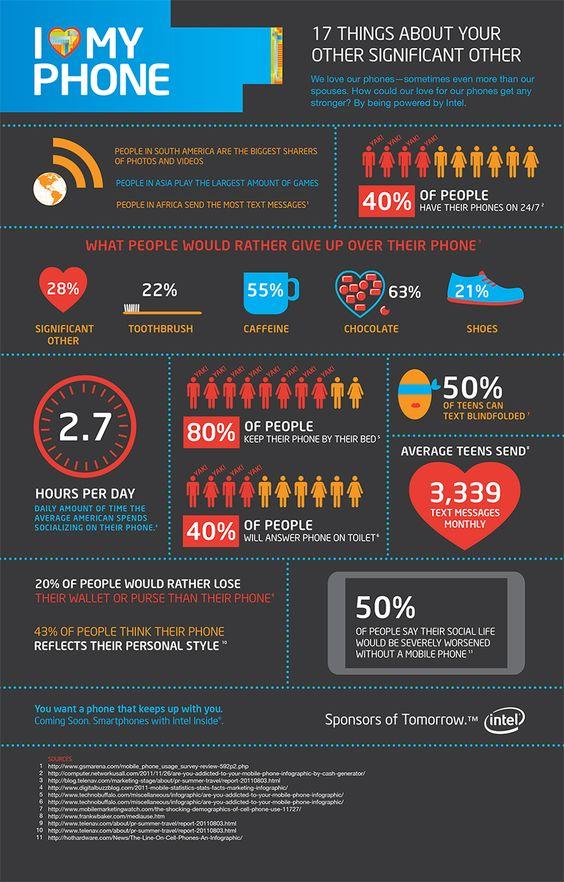 phone infographic - Buscar con Google