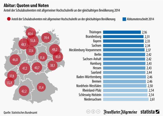 Infografik: Abitur: Quoten und Noten | Statista