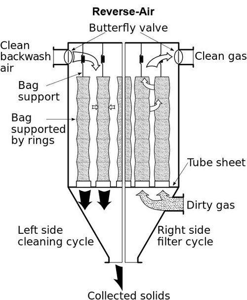Reverse Air Bag Filters