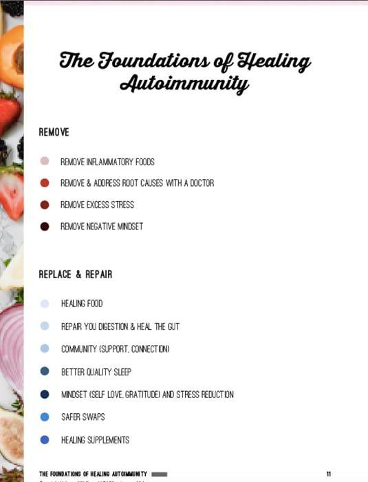 30 Day Autoimmune Diet Plan Lifestyle Guide Unbound Wellness Autoimmune Diet Plan Autoimmune Diet How To Plan