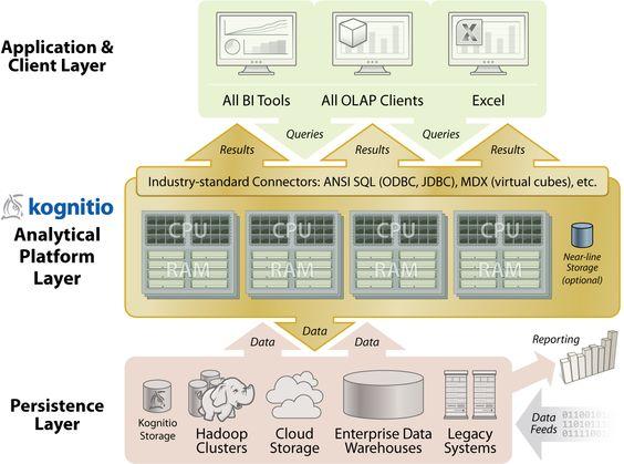 Big Data Architecture Kognitio architecture diagram #BIGArchitects - enterprise data architect sample resume