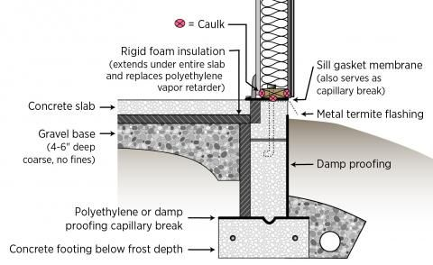 A Termite Shield And A Sill Gasket Are Installed Between The Sill Plate And The Foundation On A Raised Slab Slab Foundation Damp Proofing Rigid Foam Insulation