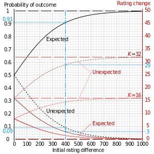 Elo rating system - Wikipedia, the free encyclopedia