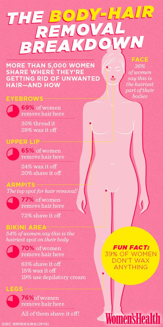 Are Your Body Hair Removal Habits Normal? - More than 5,000 WomensHealthMag.com readers reveal what the hell they do with the fuzz on their lips, legs, nether regions, and more