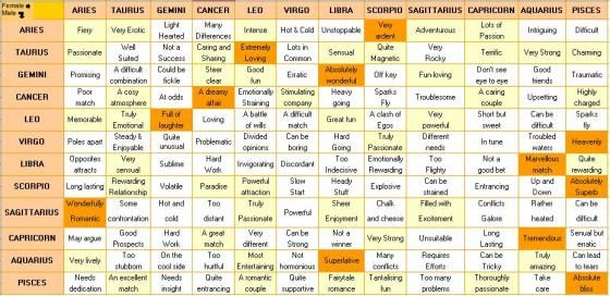 Compatibility star signs dates 12 Astrology