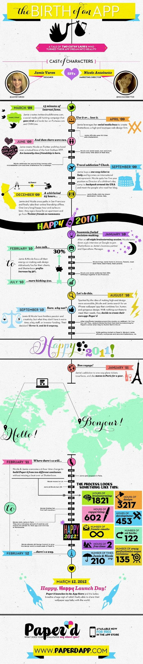 The Journey of Paperdapp