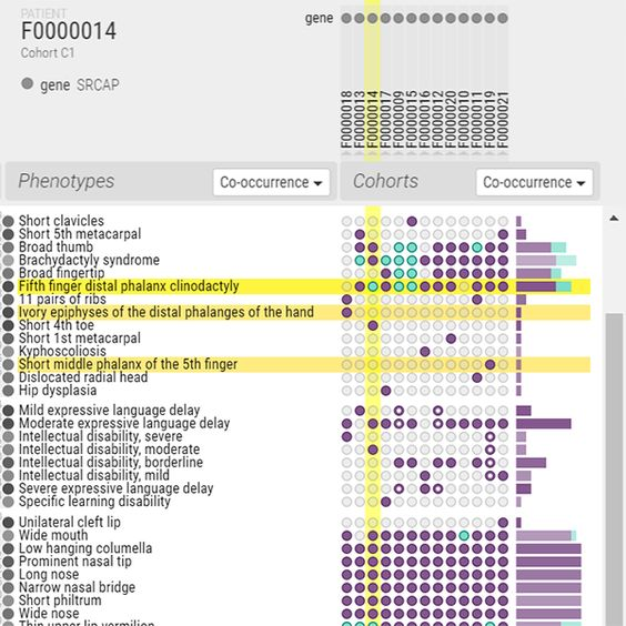 Co-occurrence: Cross-Sectional Cohort Phenotype Comparison Visualizations | Autodesk Research