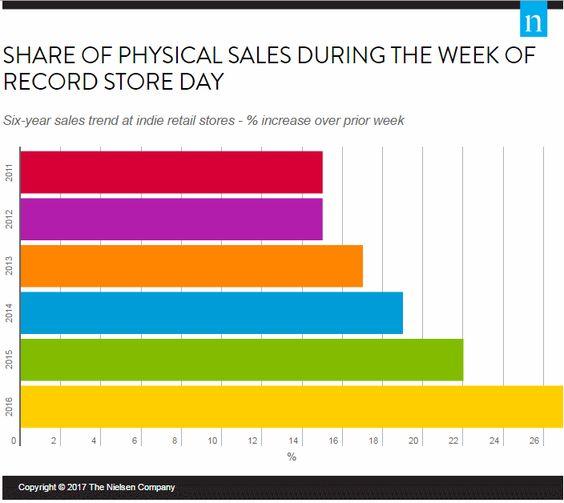 record store day #musica #ventas #vinilo: