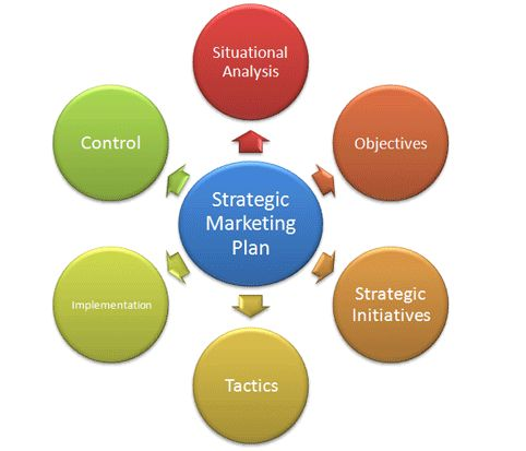 Common Marketing Activities Task  The Leader Of A Company Makes