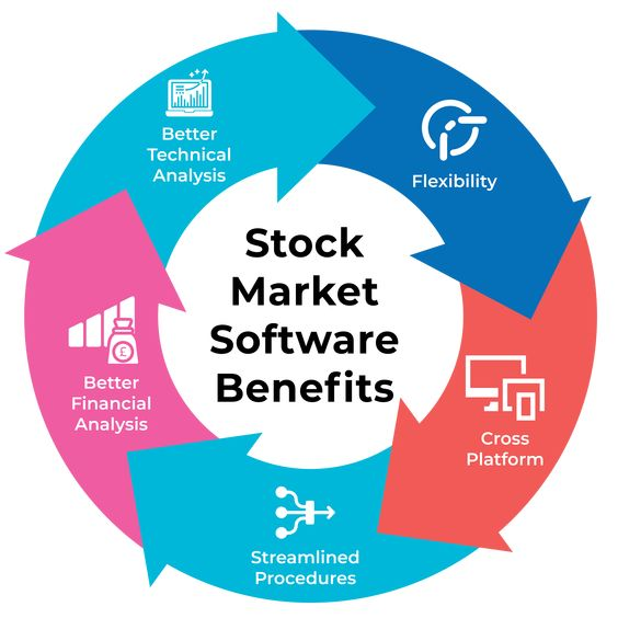 moduels of stock trading software