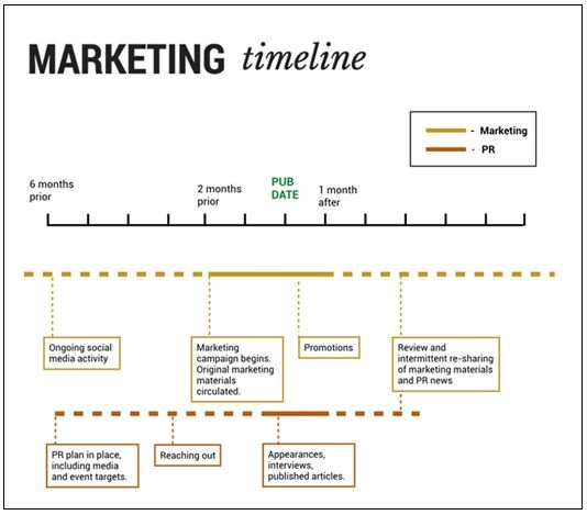 4 Marketing Timeline Template Marketing Templates
