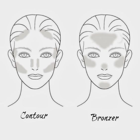 The difference between Contour vs. Bronzer