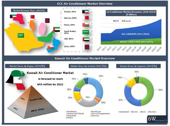 Kuwait Air Conditioner Market (2016-2022) Market Forecast by Types (Room, Ductless (Floor Standing, Cassette and Ceiling Suspended), Ducted (Roof Top Packaged and Ceiling Concealed), Centralized (Chiller, VRF, AHU/FCU and Others), Applications (Residential, Hospitality, Commercial & Retail, Healthcare, Government & Transportation, Oil & Gas and Others) and Regions (Kuwait City and Others)