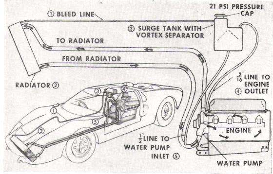 Image Result For Gt40 Radiator Radiators Water Pumps Gt40