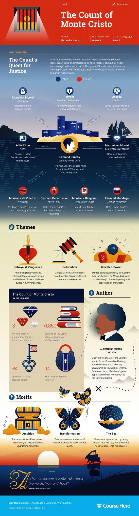 the count of monte cristo infographic course hero literature study guide for alexandre dumas s the count of monte cristo including chapter summary character analysis and more learn all about the count of monte