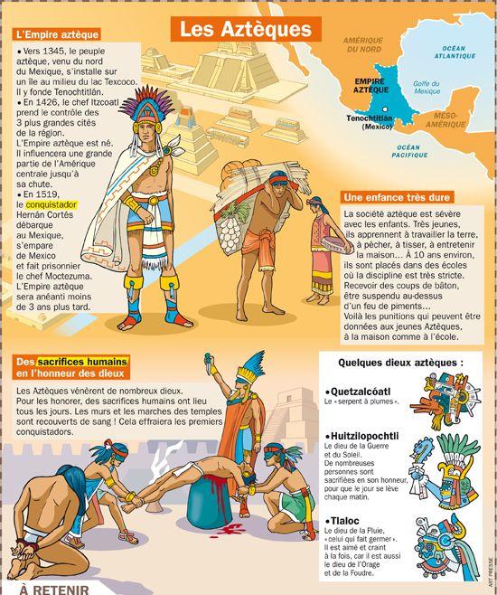 Fiche exposés : Les Aztèques