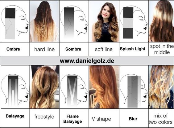 ombre sombre balayage difference