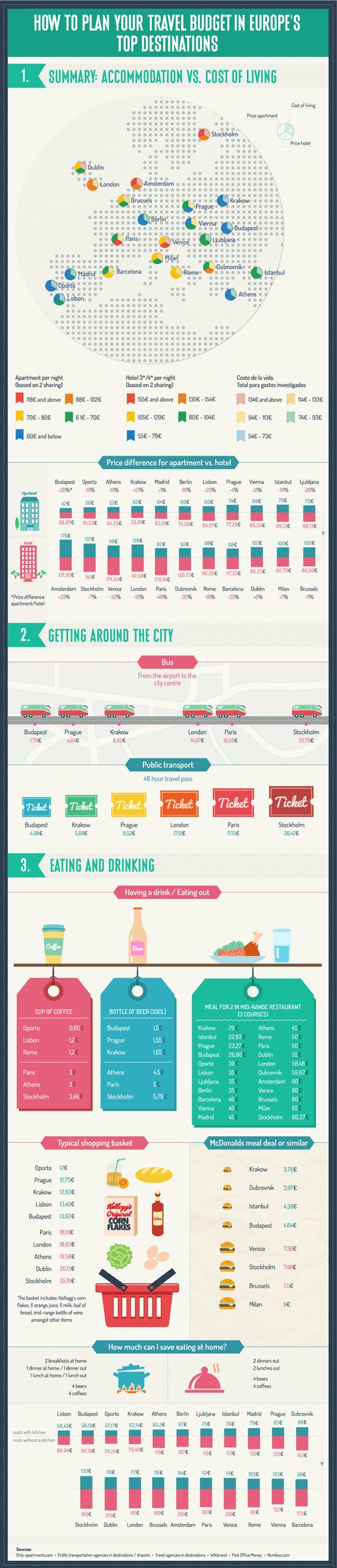 How to plan your travel budget in Europe's top destination. For ref…