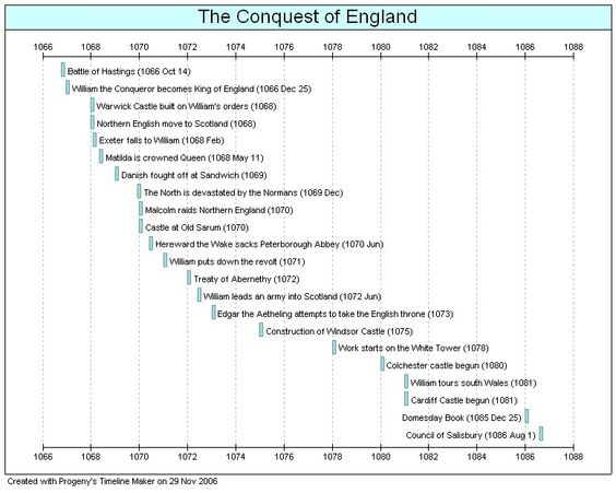 kings of ireland timeline England History Timeline History - construction timeline