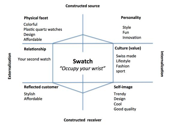 swatch marketing stratagy Swatch is one of the most successful brands of the swatch brand information and 4ps analysis with a perfect marketing strategy for its target.