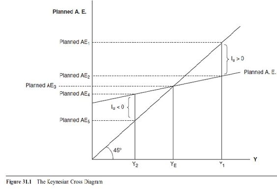 aggregate-expenditures-model-and-equilibrium-output-research-paper-f1