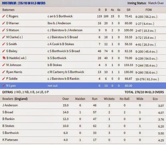 Best 25+ Cricket score card ideas on Pinterest Cricut explore - sample cricket score sheet