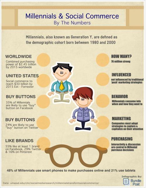 "RT @Change3E: RT @SBarnes ""Millennials & #SM Commerce By The #BigData via @BundlePost http://bit.ly/1DwkkPT"""