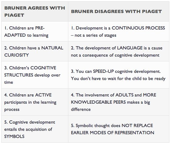 the theories of piaget and vygotsky on the cognitive development in early child learning development Conclusion cognitive development is a major domain of early childhood development two of the major theories of in this area were developed by psychologists jean piaget and lev vygotsky.