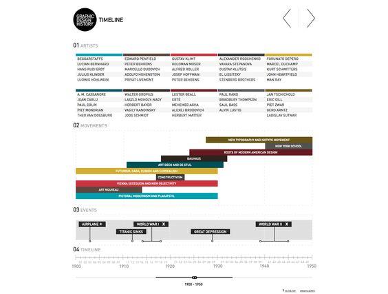 graphic design history timeline Branding Design