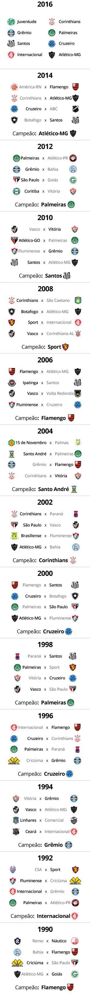 Quartas de final de campeões sem clássicos estaduais na Copa do Brasil…