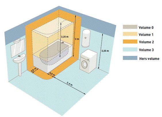 schema norme electrique salledebains lectrique. Black Bedroom Furniture Sets. Home Design Ideas