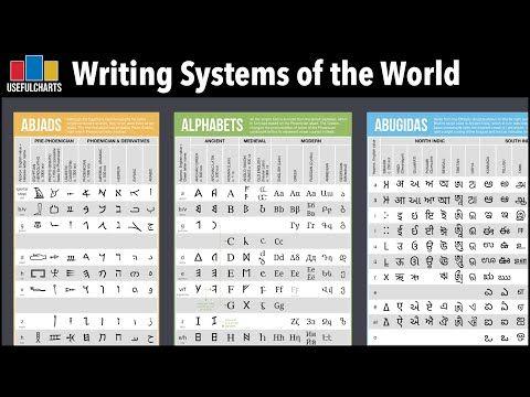 Writing Systems Of The World Abjads Alphabets Abugidas Syllabaries Logosyllabaries Youtube In 2020 Writing Systems Writing Science Poster