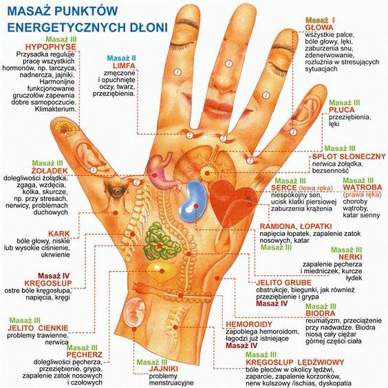 Punkty akupresurowe dłonie