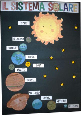 Sistema solar. cartellone sistema solare