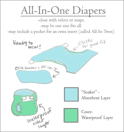 cloth diaper all in one two