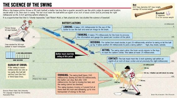 science of the swing