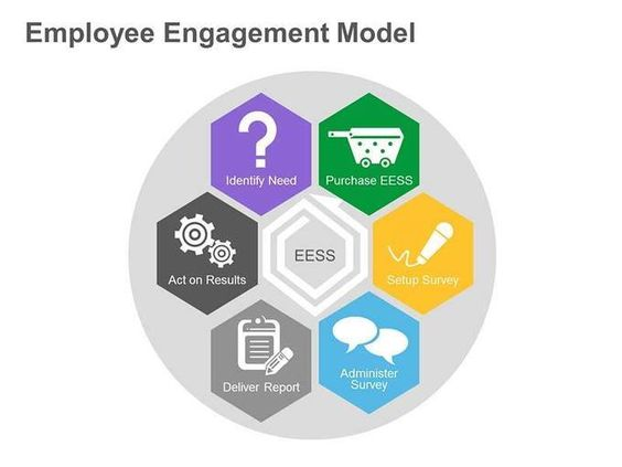 employee engagement model from social media and business pinterest student. Black Bedroom Furniture Sets. Home Design Ideas